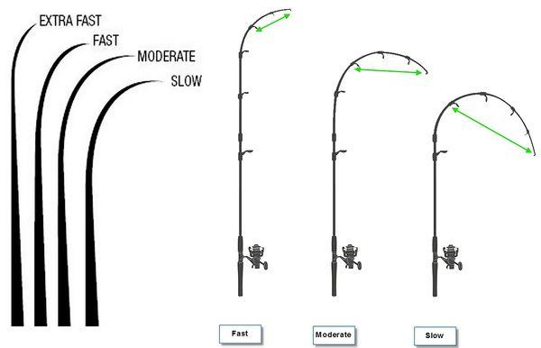 Как узнать строй спиннинга или строй удилища
